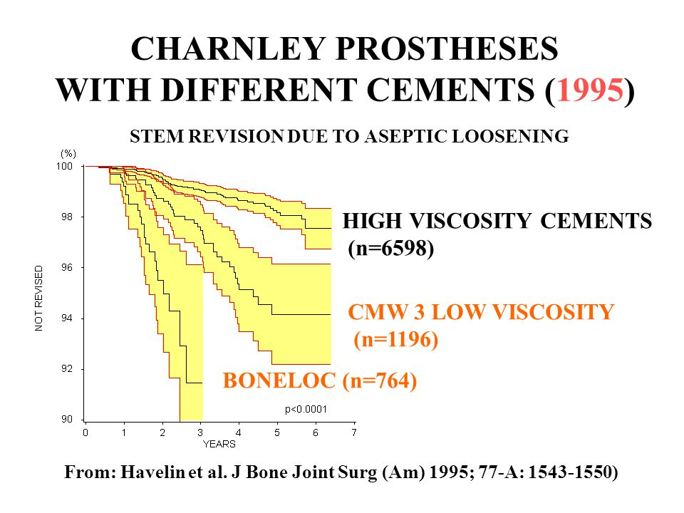 CHARNLEY PROSTHESES WITH DIFFERENT CEMENTS (1995) STEM REVISION DUE TO ASEPTIC LOOSENING
