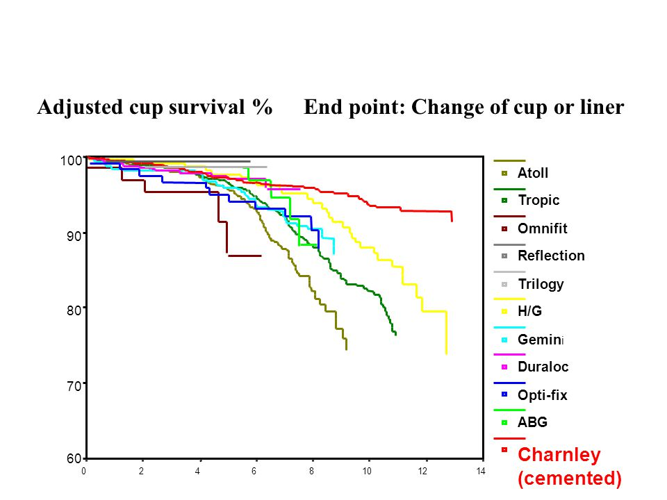 Adjusted cup survival % End point: Change of cup or liner