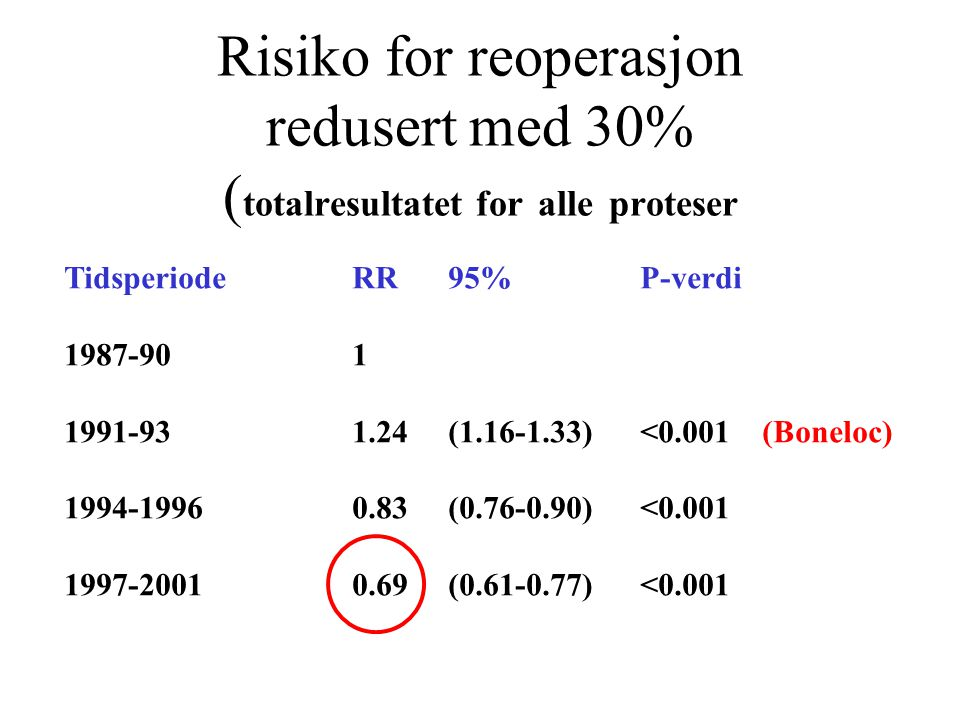 Risiko for reoperasjon redusert med 30% (totalresultatet for alle proteser