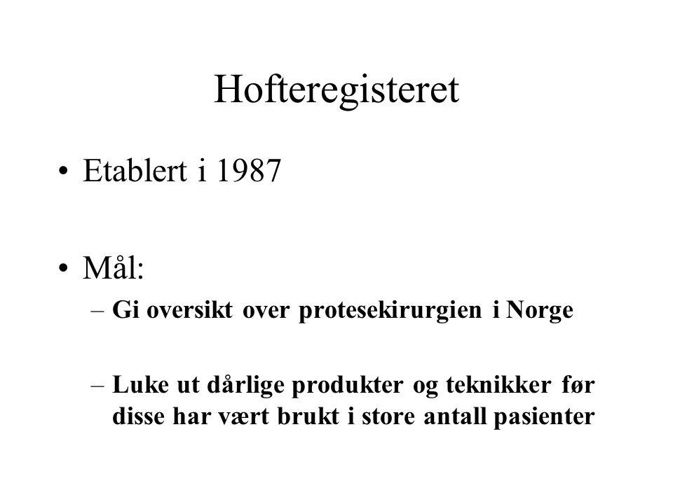 Hofteregisteret Etablert i 1987 Mål: