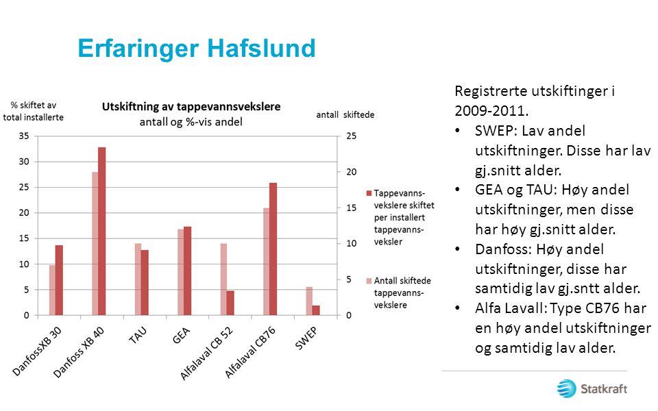 Erfaringer Hafslund Registrerte utskiftinger i 2009-2011.