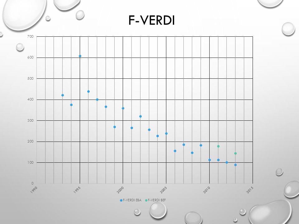 F-verdi