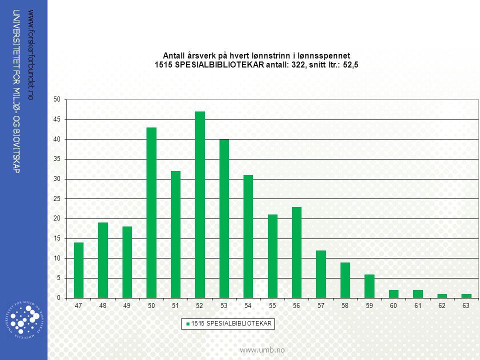 www.forskerforbundet.no Her ser vi at det er svært få som er i lønnstrinn 60+ i en stige som går til 74.