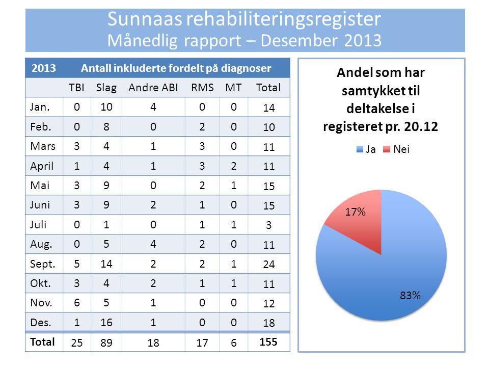 Sunnaas rehabiliteringsregister