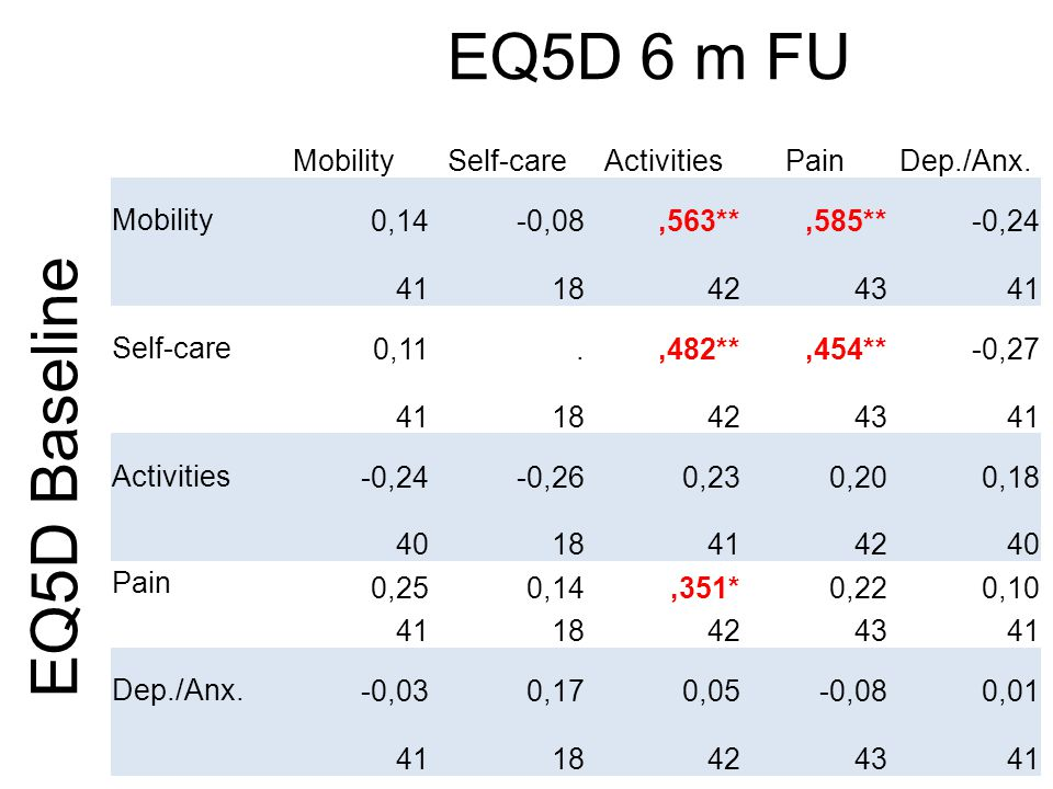 EQ5D 6 m FU EQ5D Baseline Mobility Self-care Activities Pain Dep./Anx.