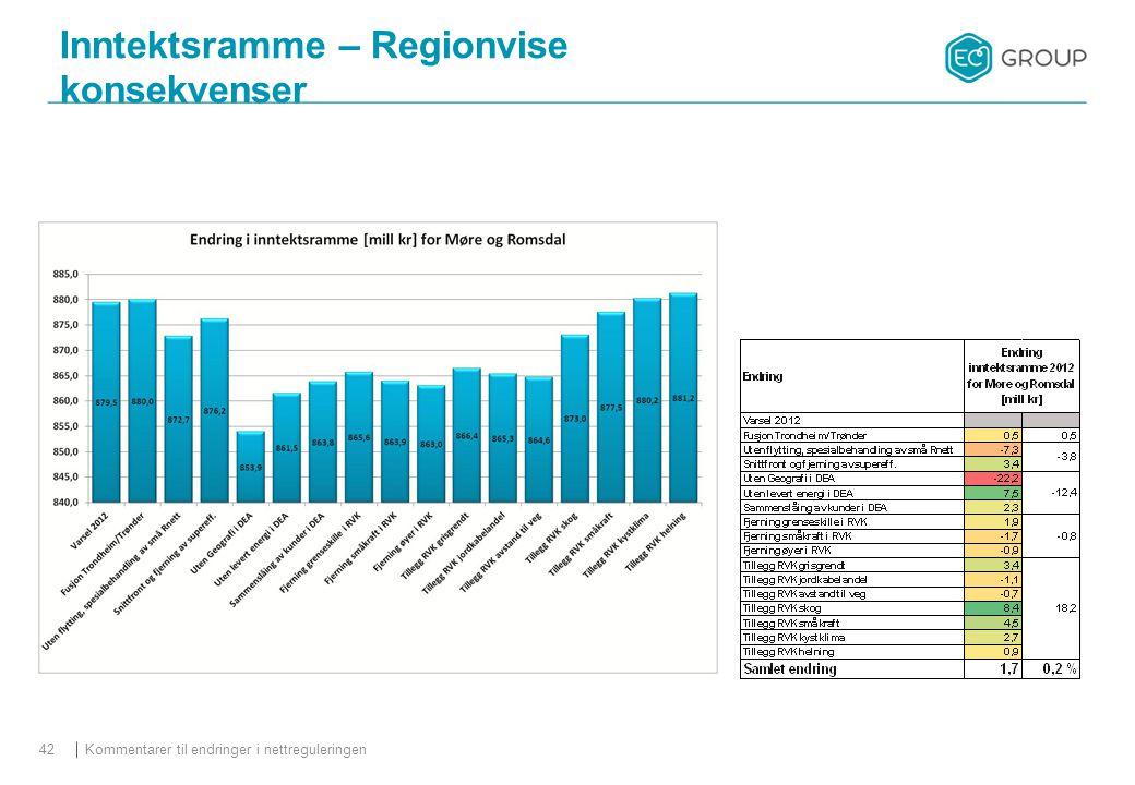 Inntektsramme – Regionvise konsekvenser