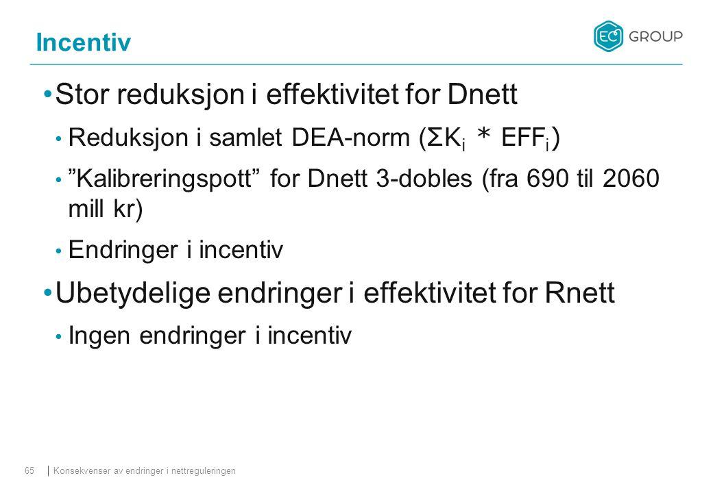 Stor reduksjon i effektivitet for Dnett