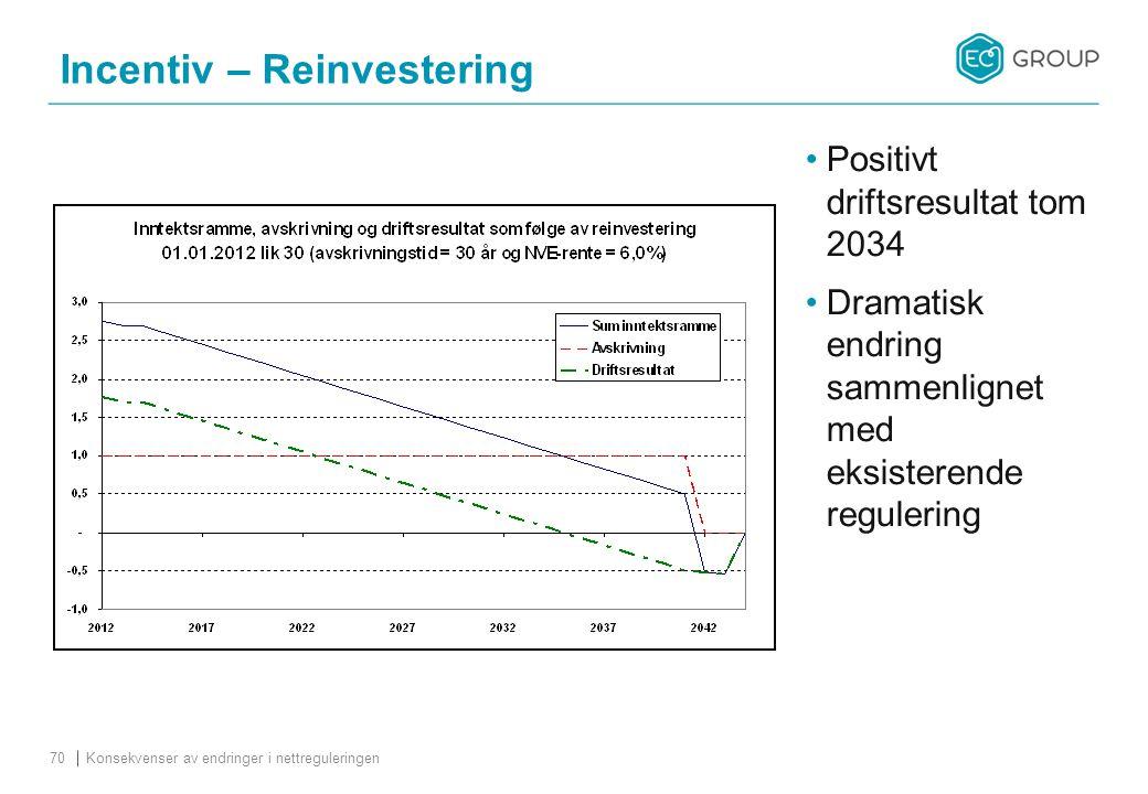 Incentiv – Reinvestering