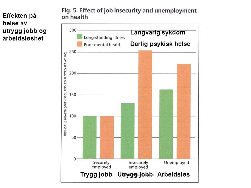 Effekten på helse av utrygg jobb og arbeidsløshet