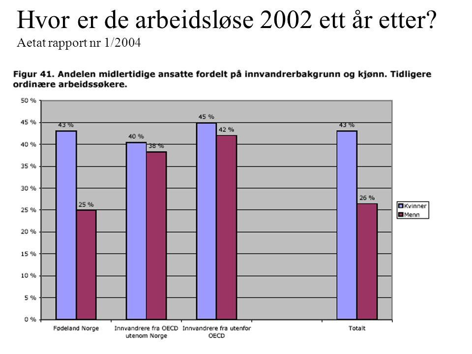 Hvor er de arbeidsløse 2002 ett år etter Aetat rapport nr 1/2004