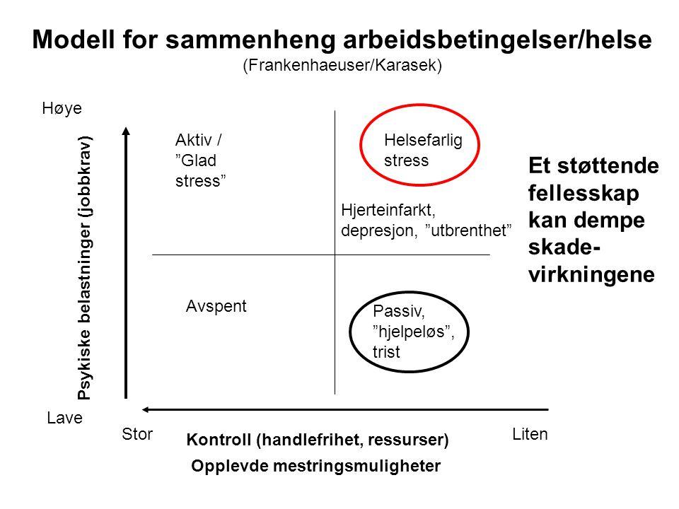 Modell for sammenheng arbeidsbetingelser/helse (Frankenhaeuser/Karasek)