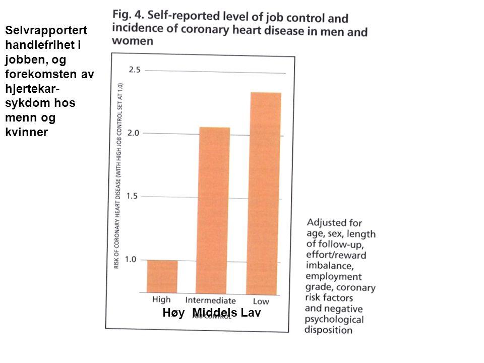 Selvrapportert handlefrihet i jobben, og forekomsten av hjertekar-sykdom hos menn og kvinner