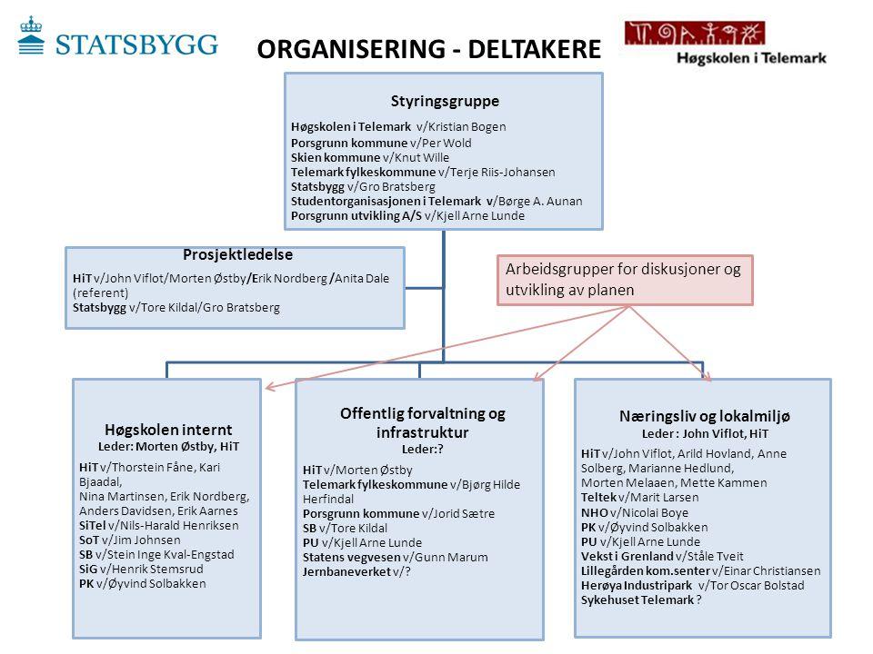 ORGANISERING - DELTAKERE