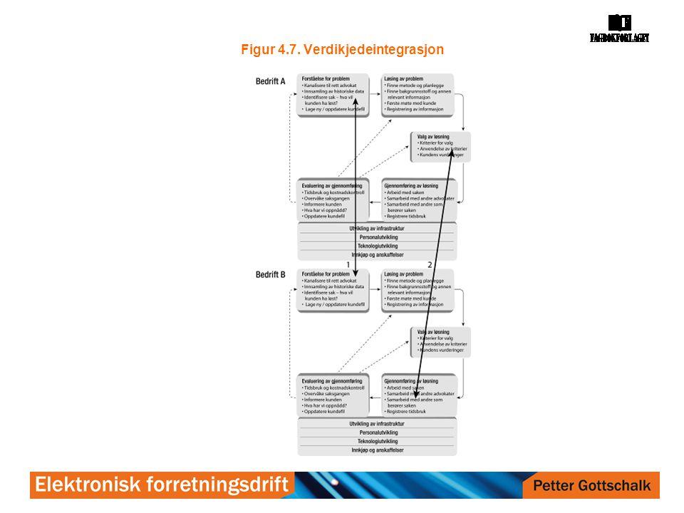 Figur 4.7. Verdikjedeintegrasjon