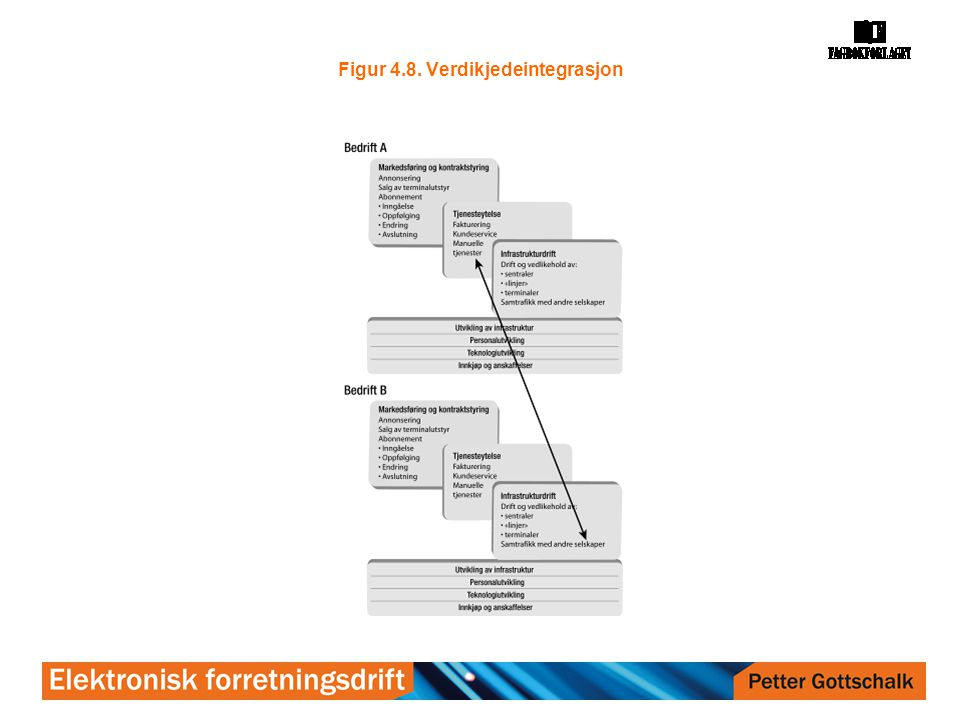 Figur 4.8. Verdikjedeintegrasjon