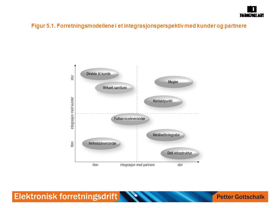 Figur 5.1. Forretningsmodellene i et integrasjonsperspektiv med kunder og partnere