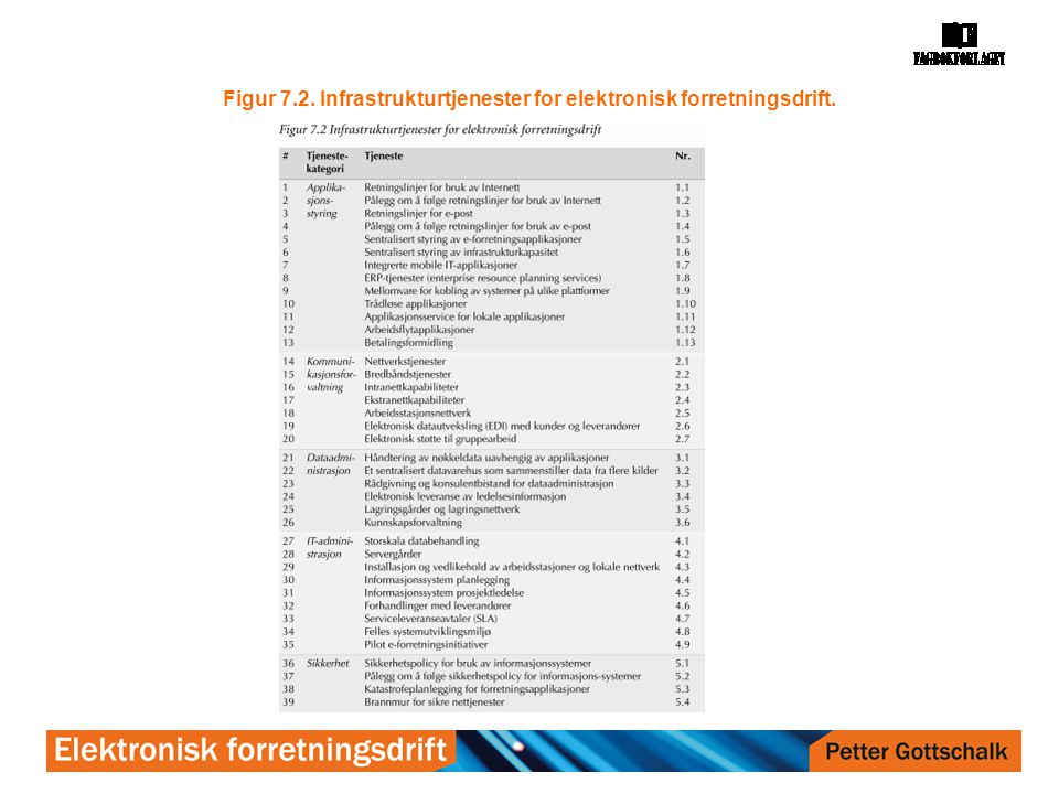 Figur 7.2. Infrastrukturtjenester for elektronisk forretningsdrift.