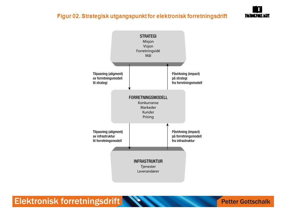 Figur 02. Strategisk utgangspunkt for elektronisk forretningsdrift