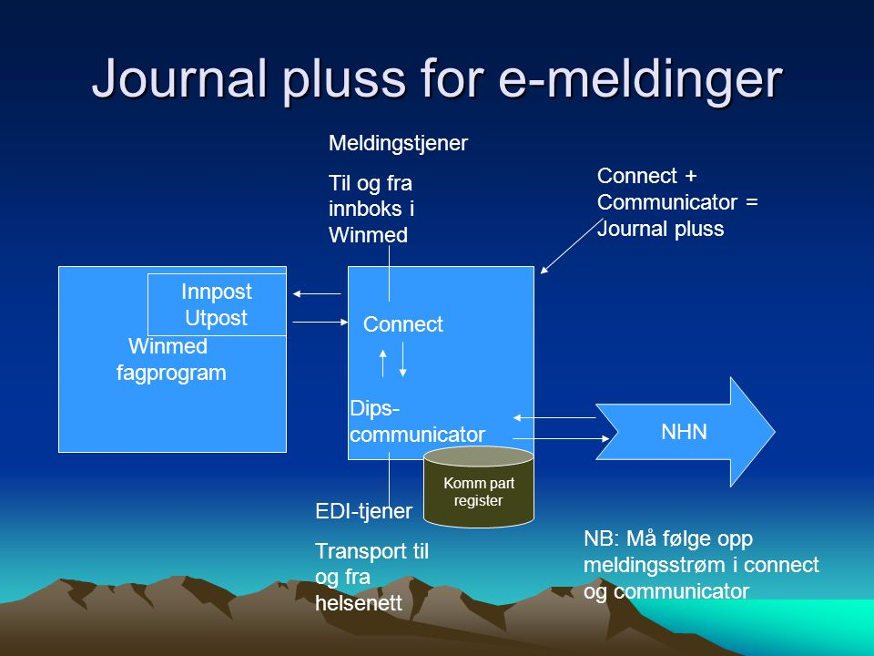 Journal pluss for e-meldinger