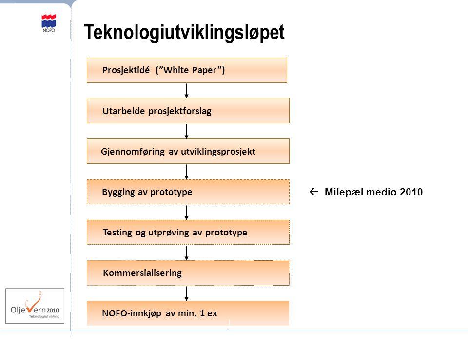 Teknologiutviklingsløpet