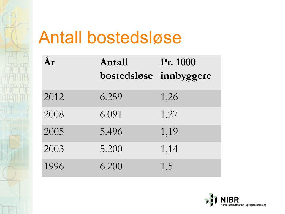 Antall bostedsløse År Antall bostedsløse Pr. 1000 innbyggere 2012