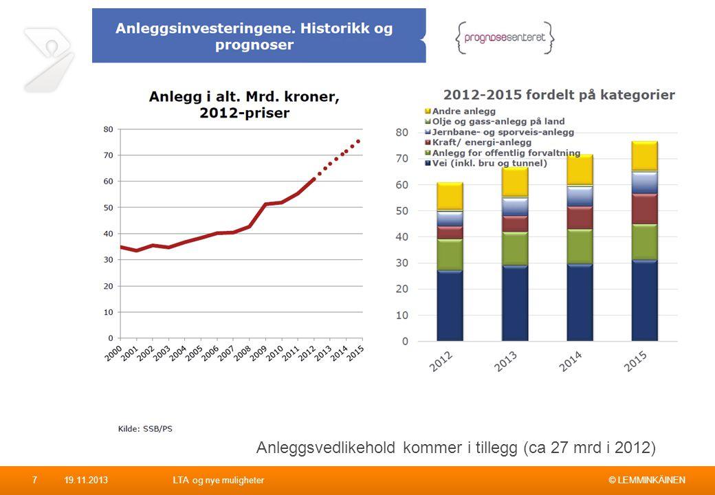 Anleggsvedlikehold kommer i tillegg (ca 27 mrd i 2012)