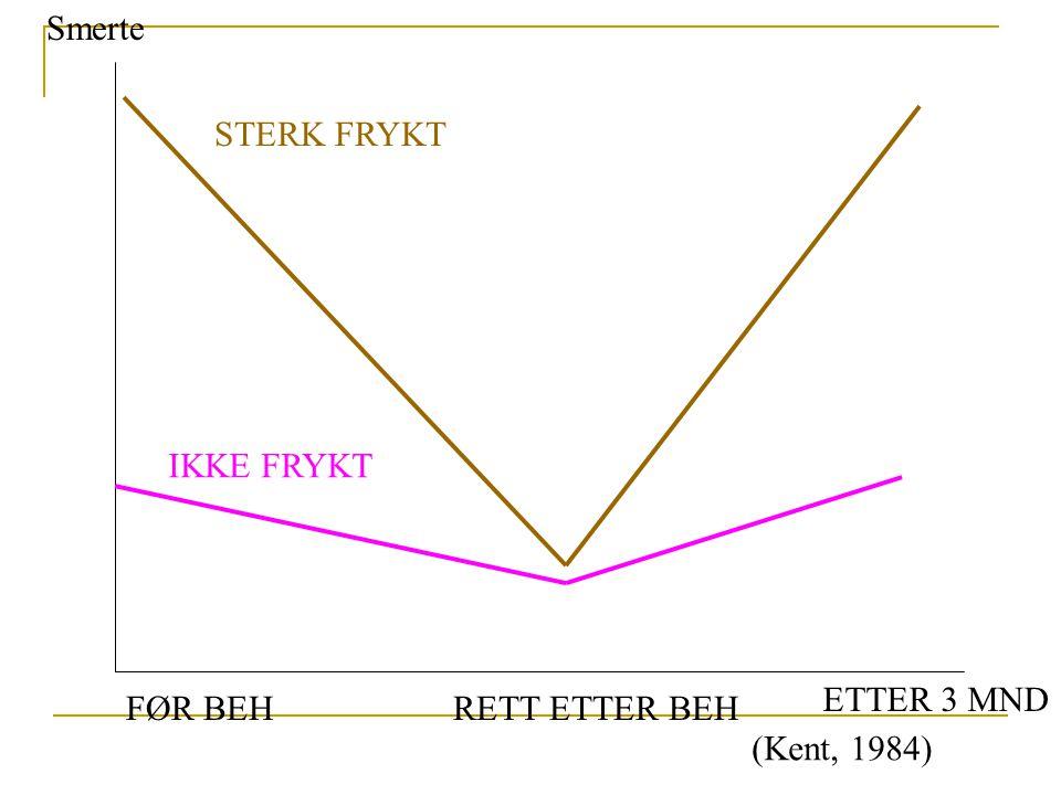Smerte STERK FRYKT IKKE FRYKT ETTER 3 MND FØR BEH RETT ETTER BEH (Kent, 1984)