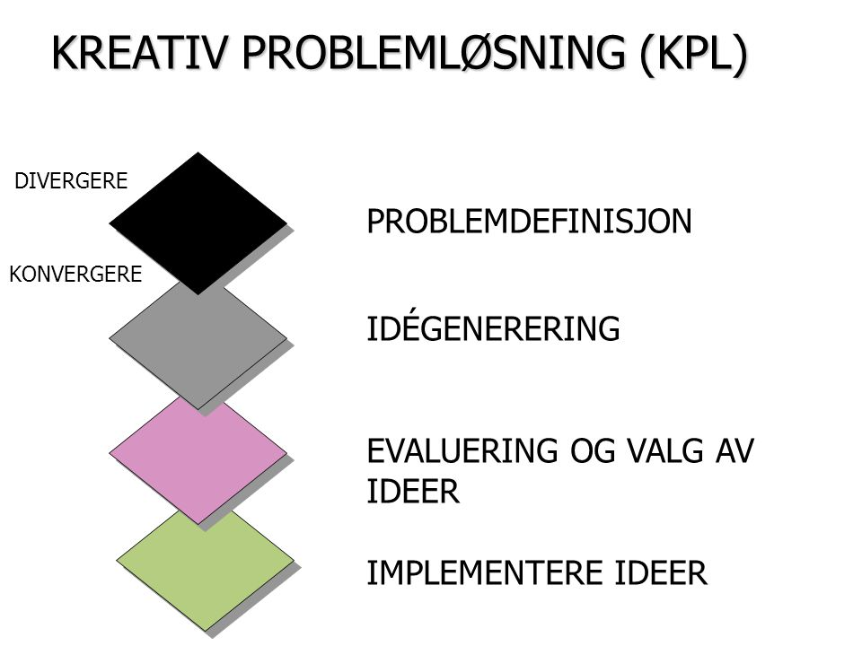 KREATIV PROBLEMLØSNING (KPL)