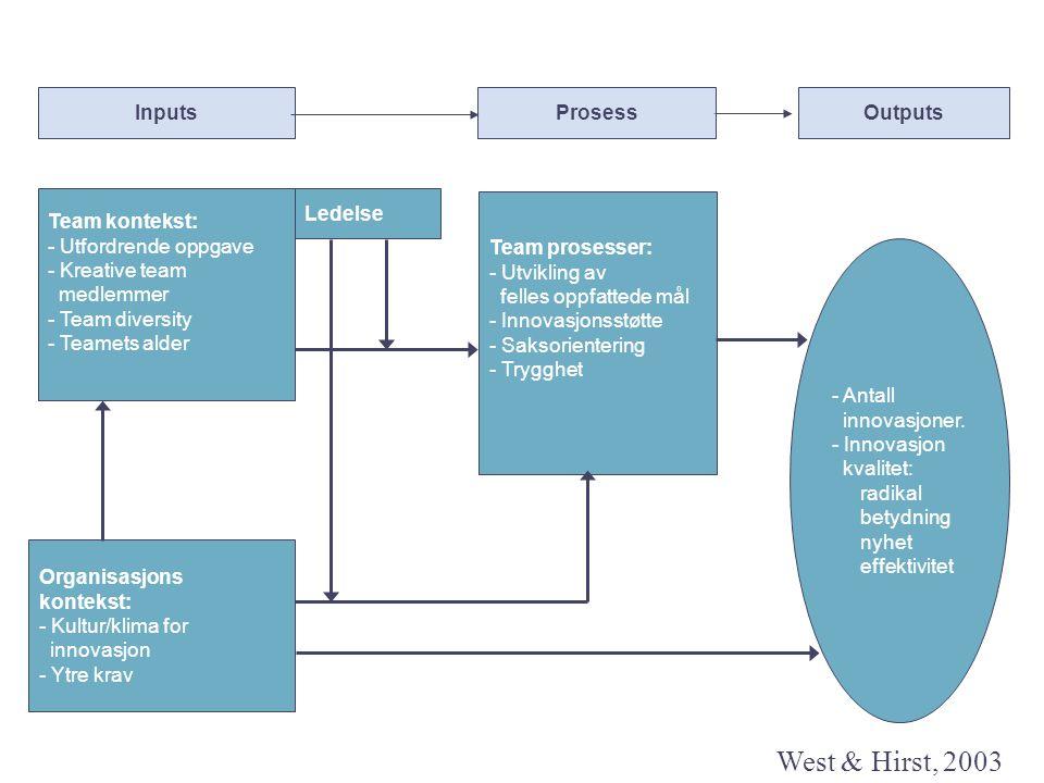 West & Hirst, 2003 Inputs Prosess Outputs Team kontekst: