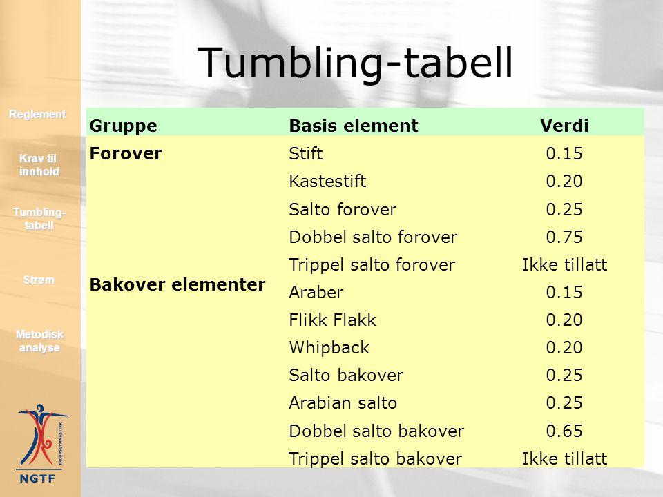 Tumbling-tabell Gruppe Basis element Verdi Forover Stift 0.15