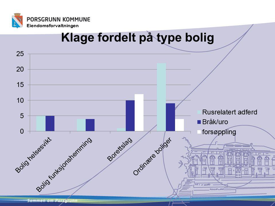 Klage fordelt på type bolig