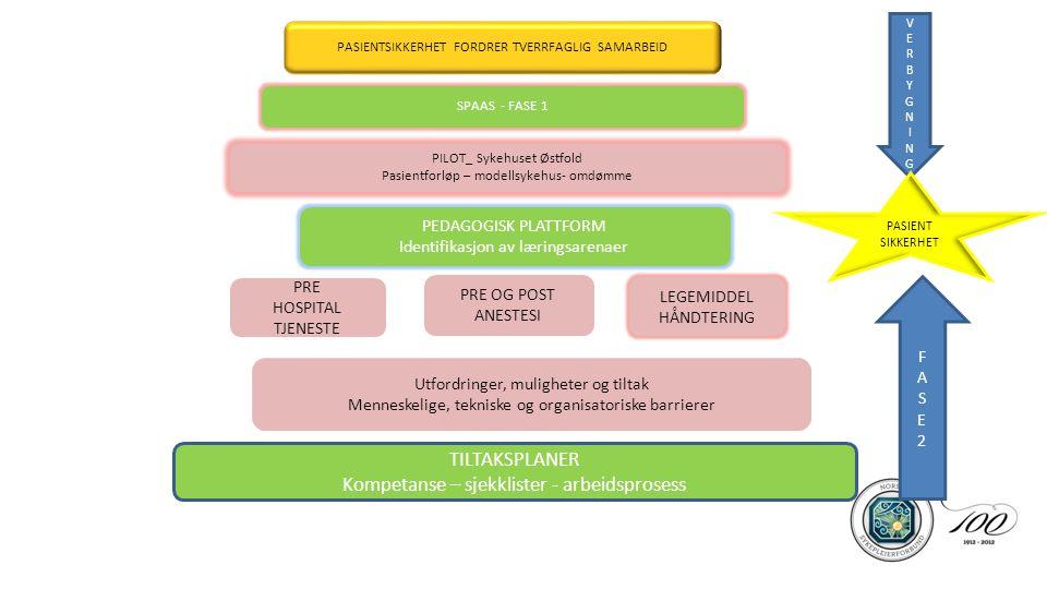 Kompetanse – sjekklister - arbeidsprosess