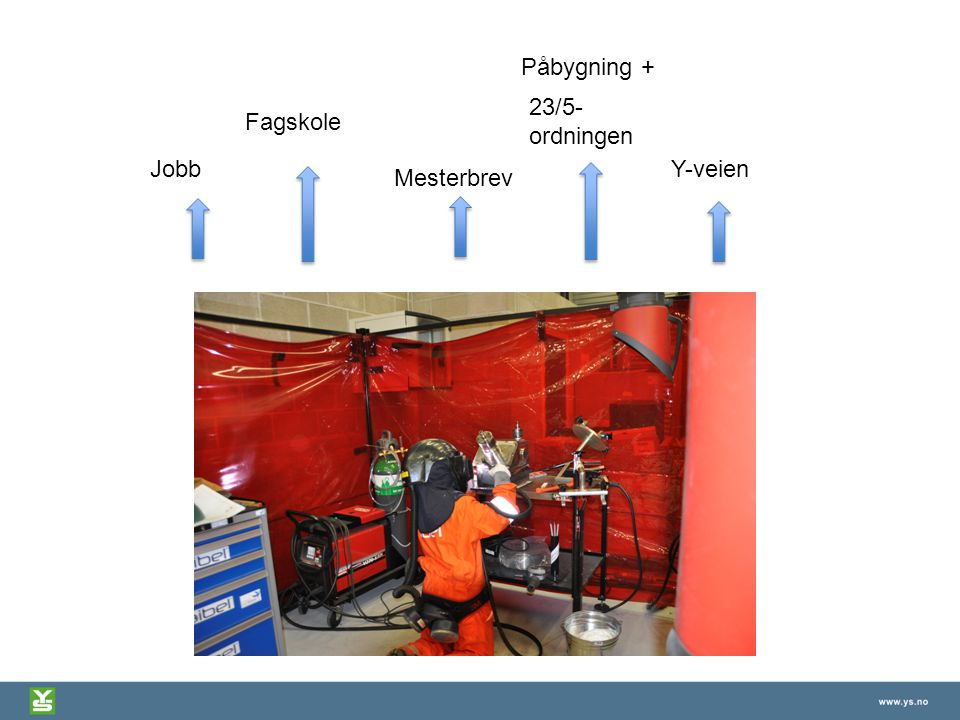 Påbygning + 23/5-ordningen Fagskole Jobb Y-veien Mesterbrev