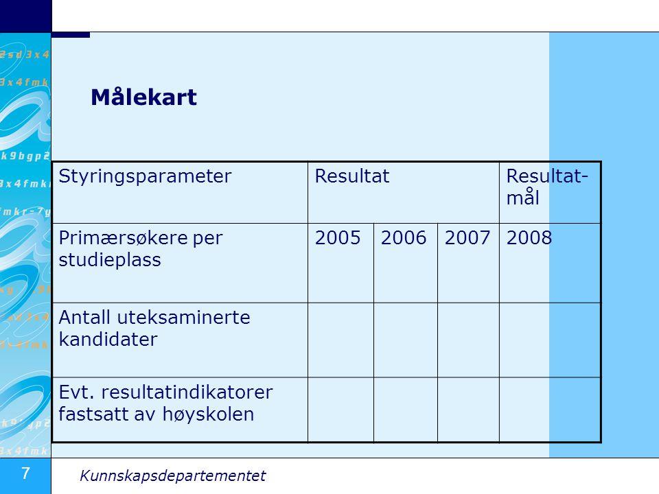 Målekart Styringsparameter Resultat Resultat-mål