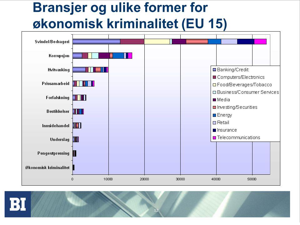 Bransjer og ulike former for økonomisk kriminalitet (EU 15)