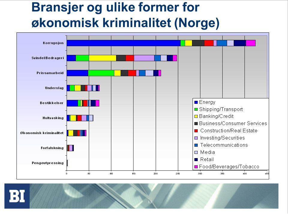 Bransjer og ulike former for økonomisk kriminalitet (Norge)
