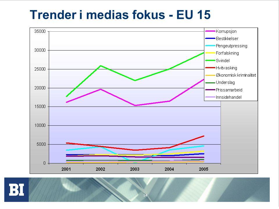 Trender i medias fokus - EU 15