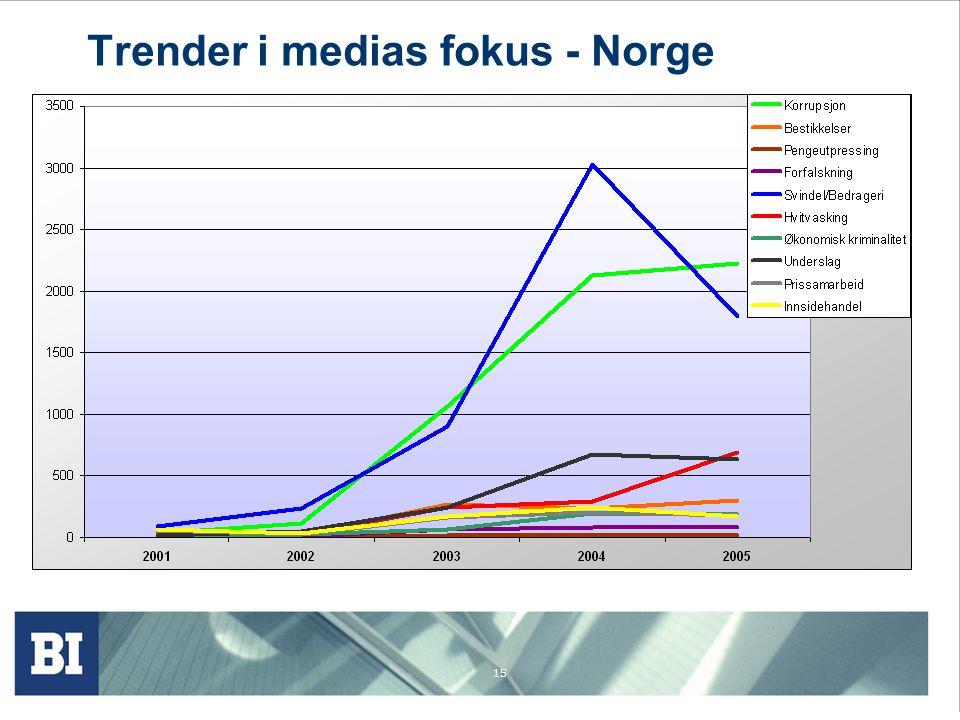 Trender i medias fokus - Norge