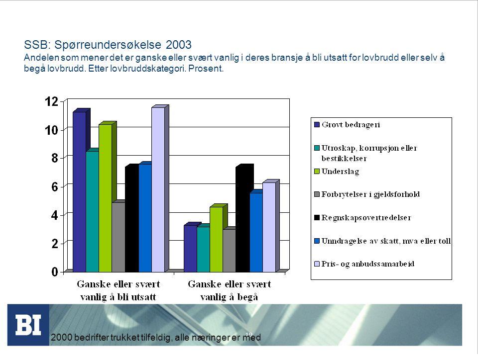 SSB: Spørreundersøkelse 2003 Andelen som mener det er ganske eller svært vanlig i deres bransje å bli utsatt for lovbrudd eller selv å begå lovbrudd. Etter lovbruddskategori. Prosent.