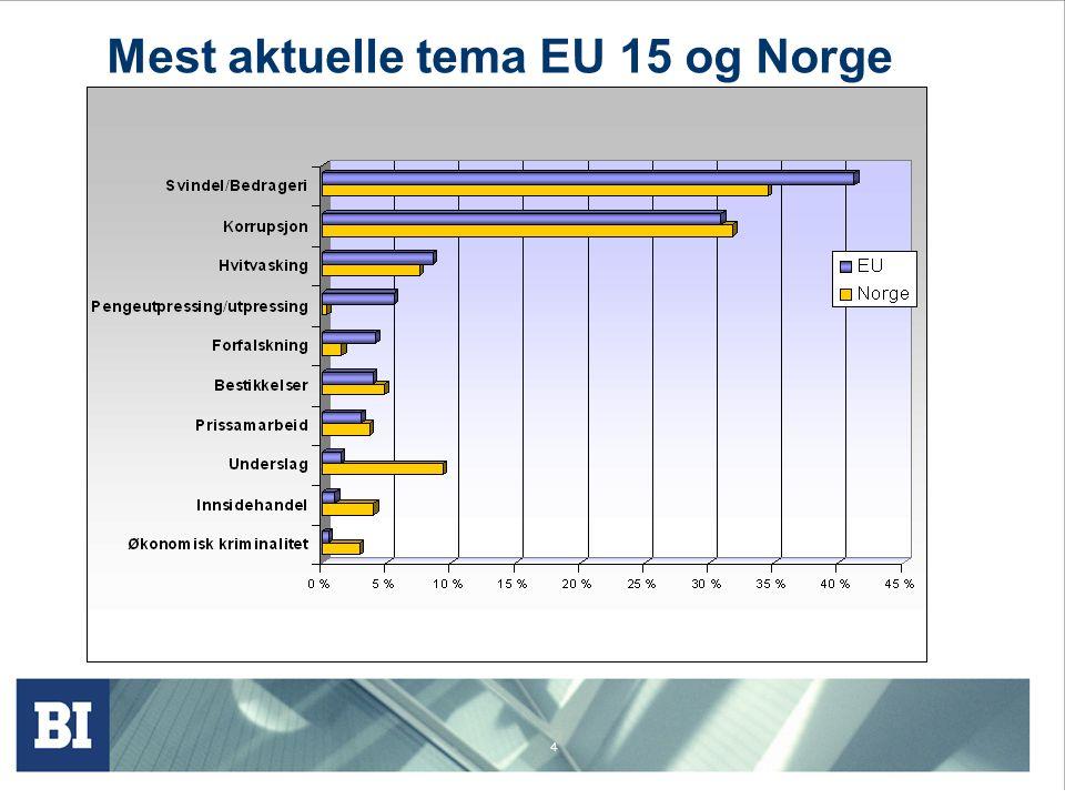 Mest aktuelle tema EU 15 og Norge