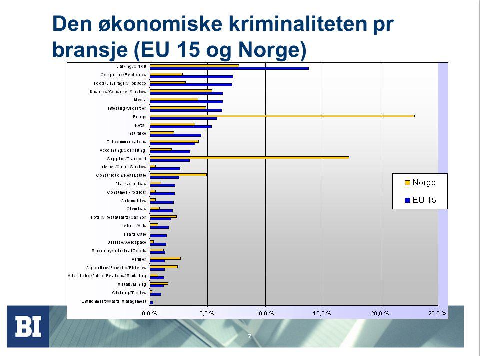 Den økonomiske kriminaliteten pr bransje (EU 15 og Norge)
