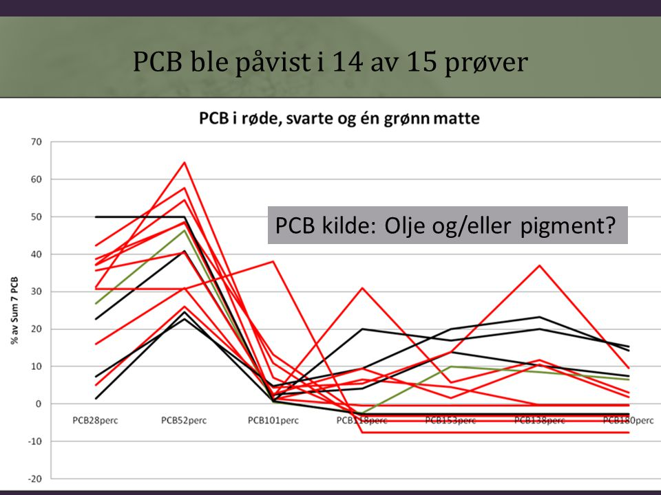 PCB ble påvist i 14 av 15 prøver