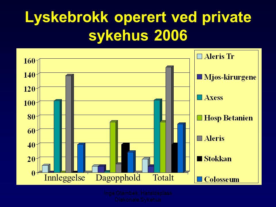 Lyskebrokk operert ved private sykehus 2006