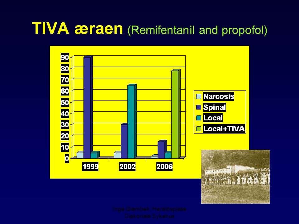TIVA æraen (Remifentanil and propofol)