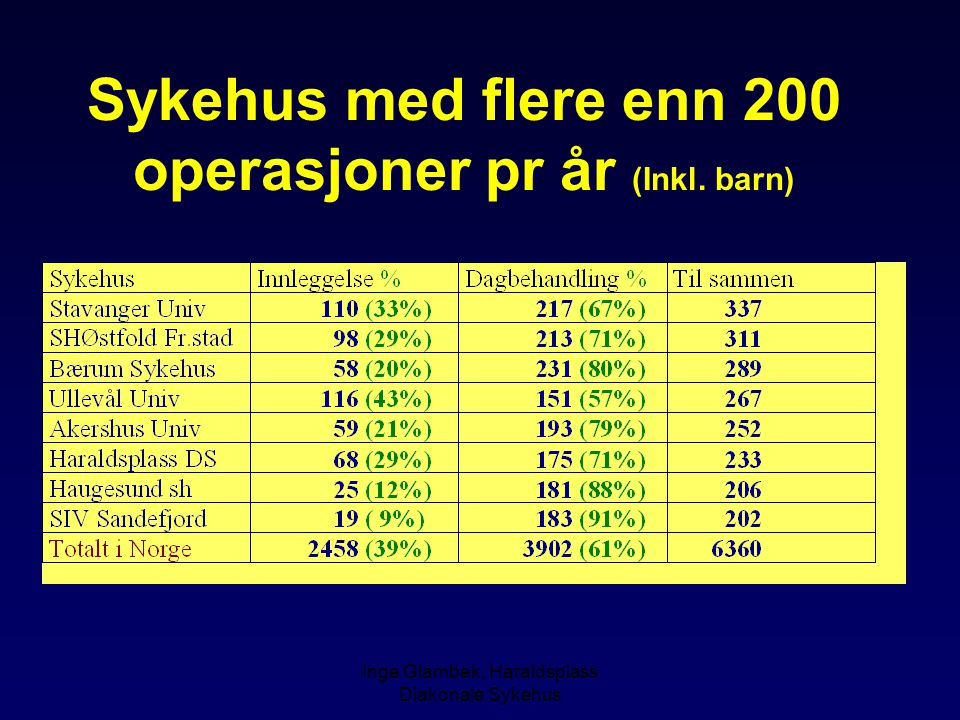 Sykehus med flere enn 200 operasjoner pr år (Inkl. barn)