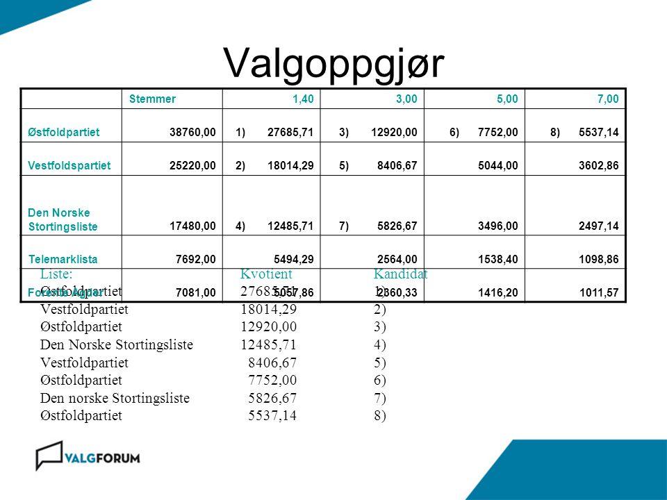 Valgoppgjør Liste: Kvotient Kandidat Østfoldpartiet 27685,71 1)
