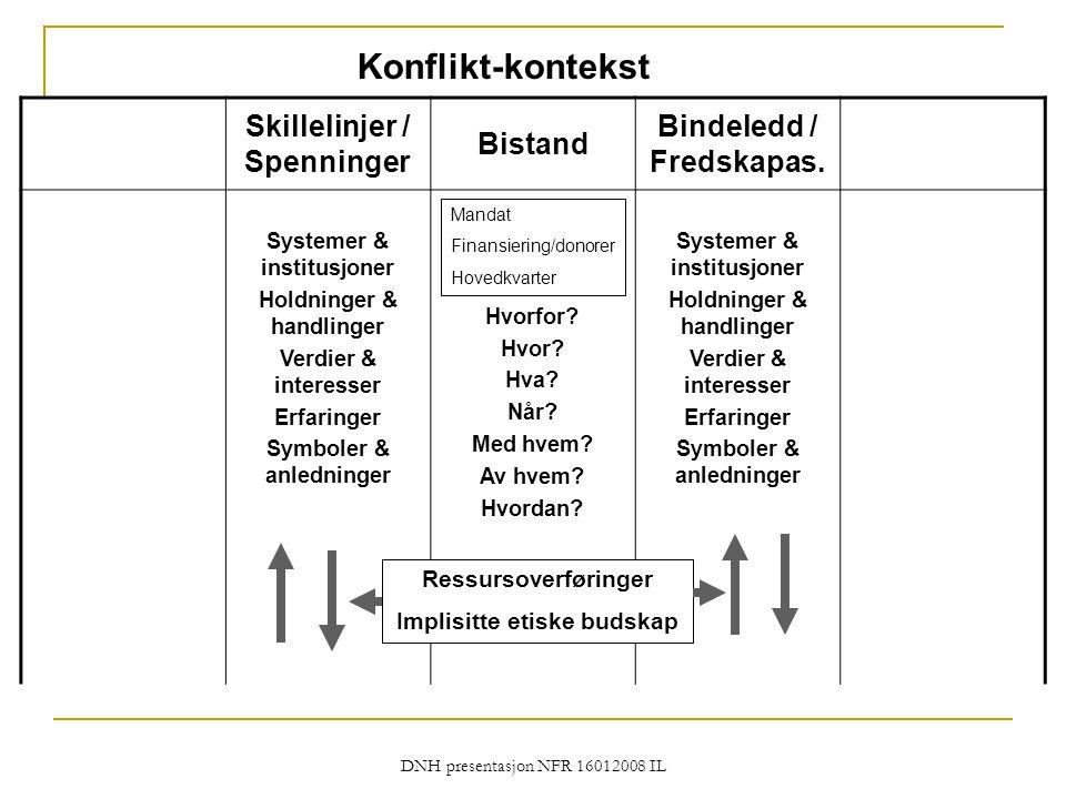 Konflikt-kontekst Skillelinjer / Spenninger Bistand