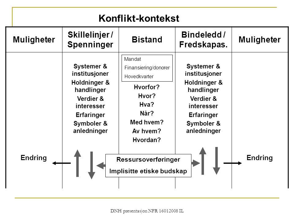 Konflikt-kontekst Muligheter Skillelinjer / Spenninger Bistand