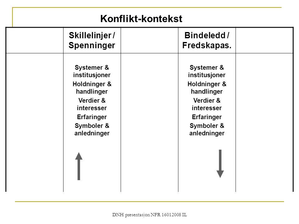 Konflikt-kontekst Skillelinjer / Spenninger Bindeledd / Fredskapas.