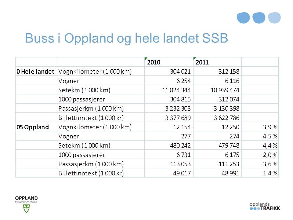 Buss i Oppland og hele landet SSB